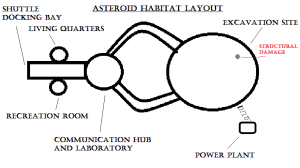 This is the current layout of the habitat the players found